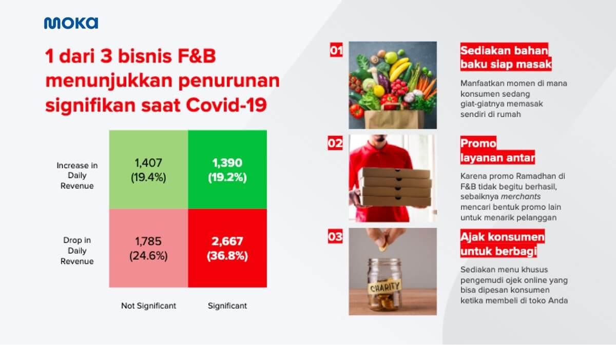 FOTO A Cup of Moka - Bantu UKM Hadapi Pandemik COVID-19 di Bulan Ramadan, Moka Berbagi Tren Data dan Strategi Bisnis 3