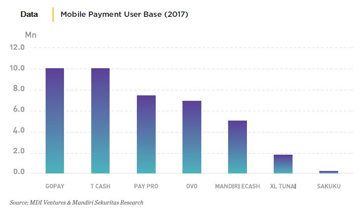 Data Pengguna Mobile Payment