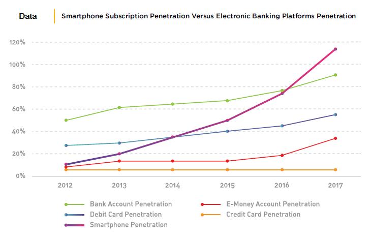 Data Pertumbuhana Mobile Payment di Indonesia