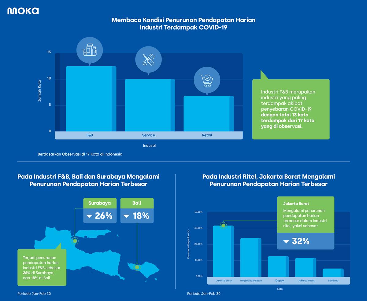 Kondisi Penurunan Pendapatan Harian Industri dalam Artikel Laporan Moka atas Dampak COVID-19 Pada Industri F&B, Jasa dan Ritel di Indonesia