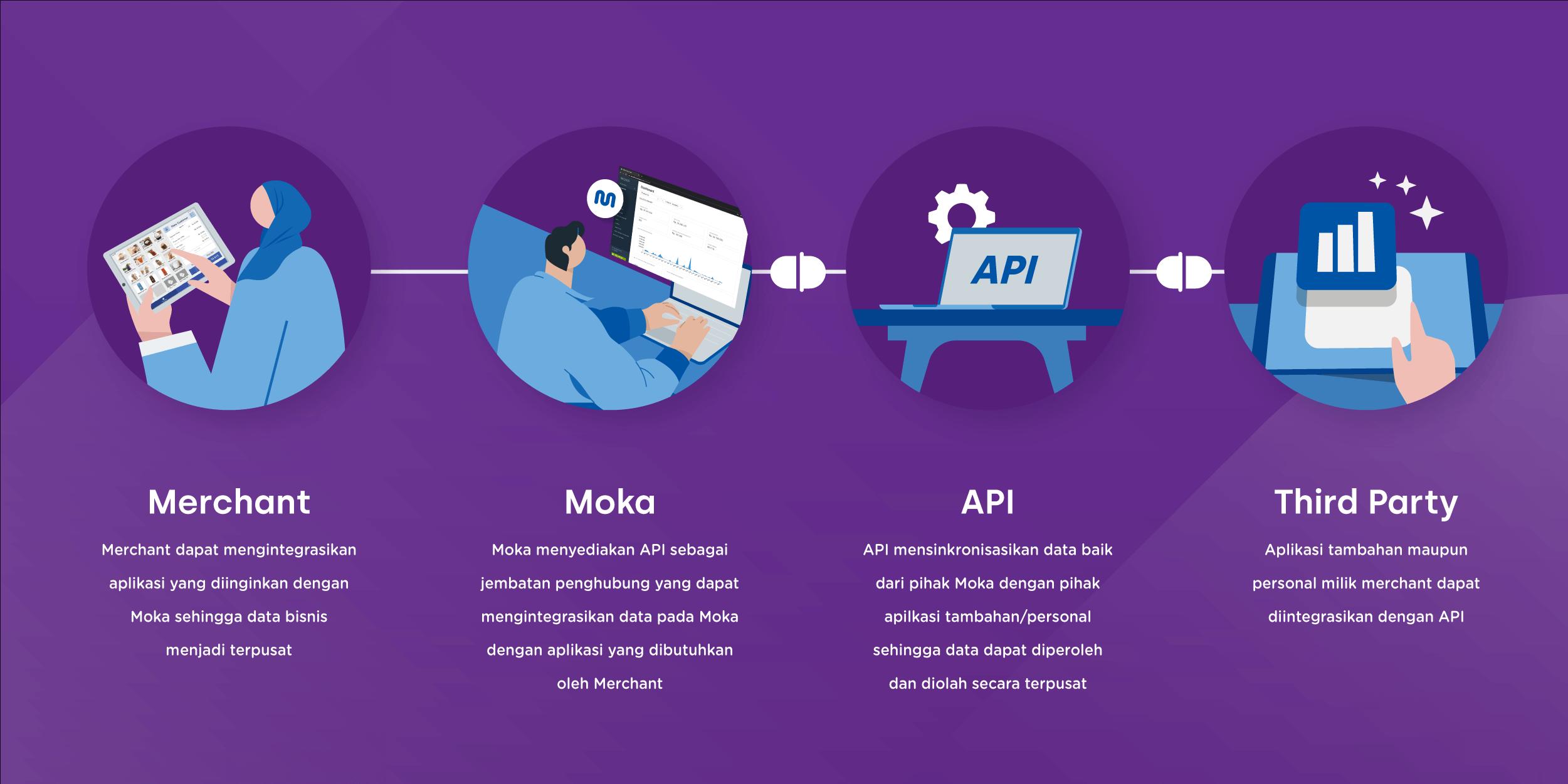 Moka Connect, Solusi Bisnis yang Lebih Efektif dan Efisien (2) (1)