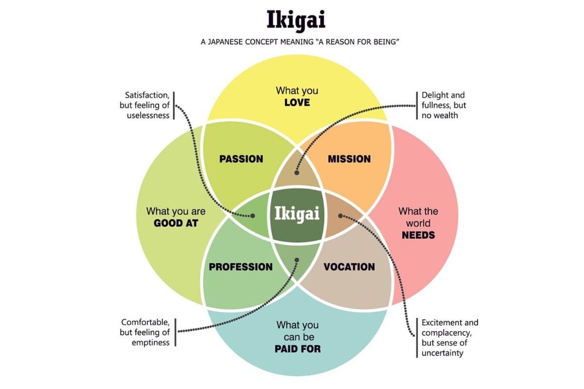 Ikigai: Konsep Hidup Orang Jepang yang Bisa Diterapkan dalam Bisnis